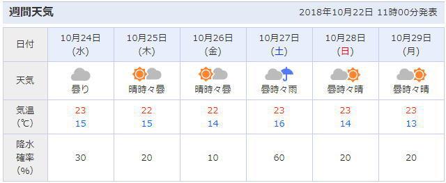 予報 川崎 天気