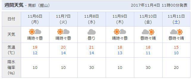 開催期間中の東京ドイツ村周辺の天気予報について